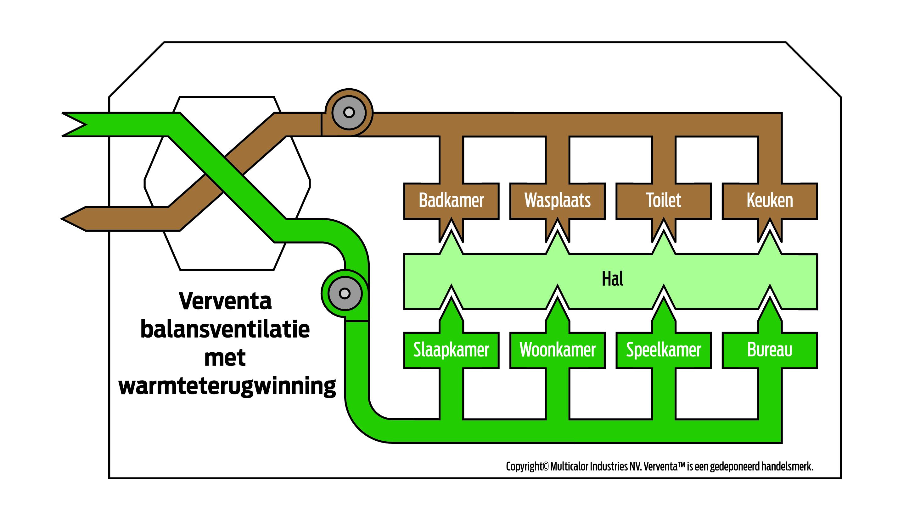 Verventa effici nt verwarmen met luchtverwarming klimathome - Een kamer regelen ...